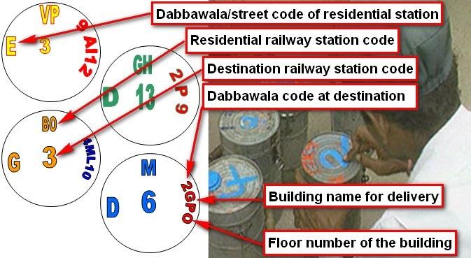 dabbawala_mumbai_code