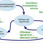Plateformes : Economie et gouvernance algorithmique