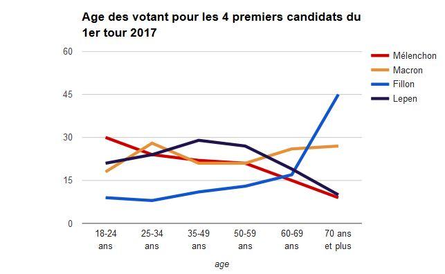 age vote